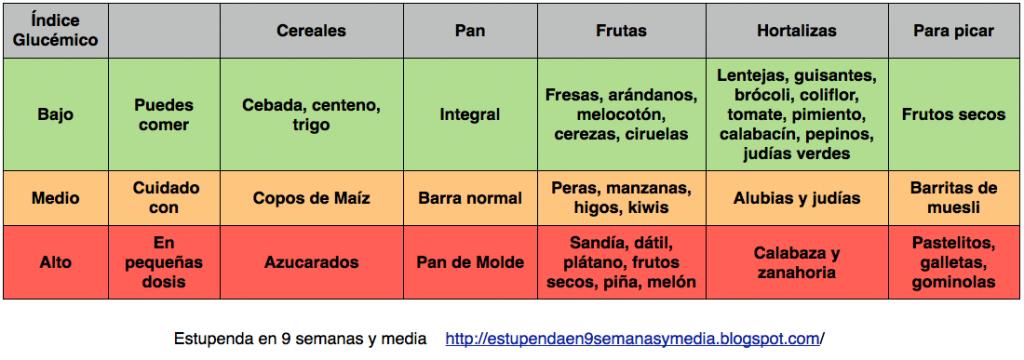 tabla indices glucemicos